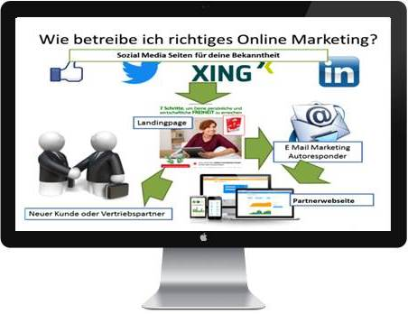 Wie betreibe ich Online Marketing?